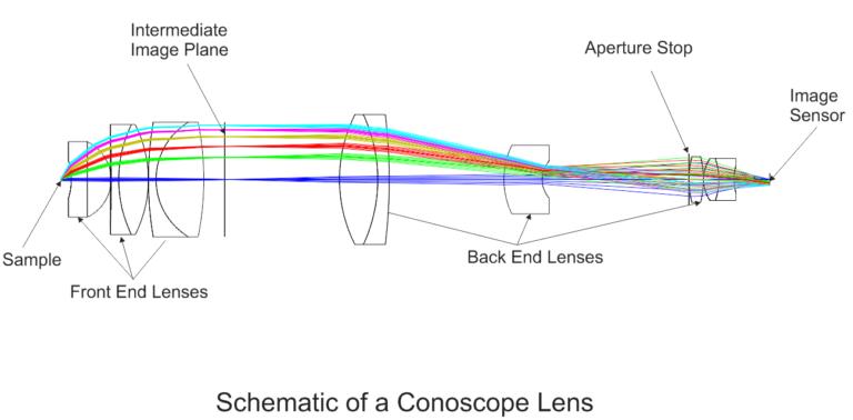 Conoscope Lens Schematic