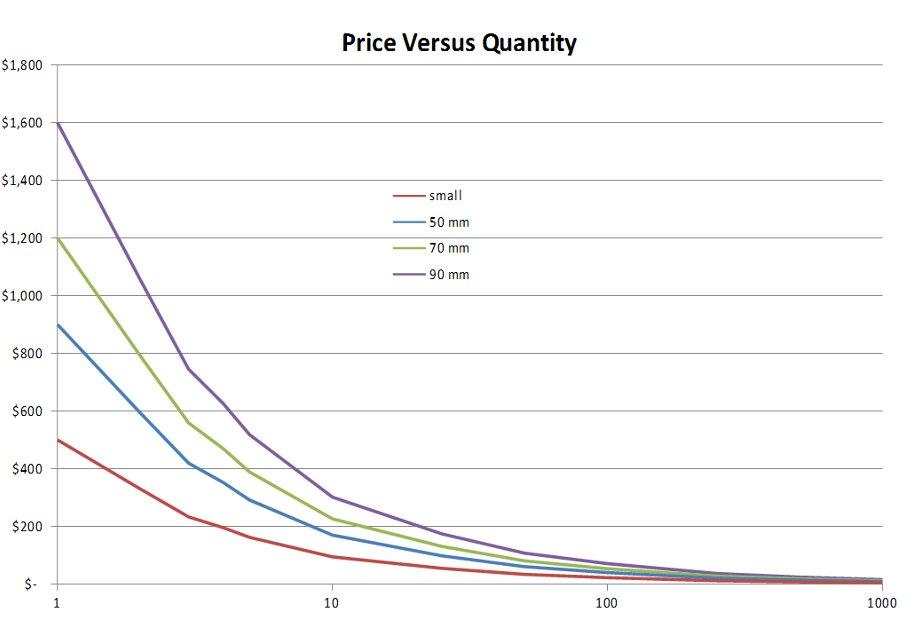 Custom Lens Cost Vs. Quantity Chart