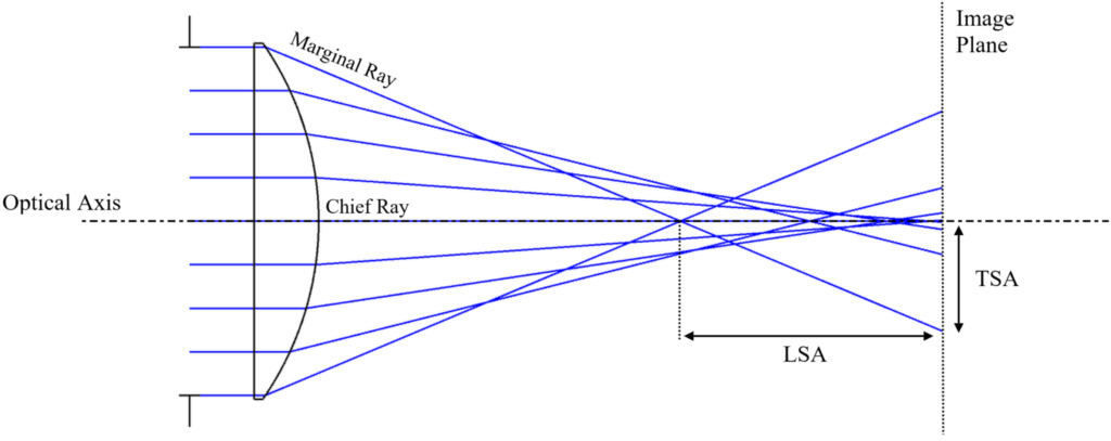 Fig 1.7 Spherical Aberration