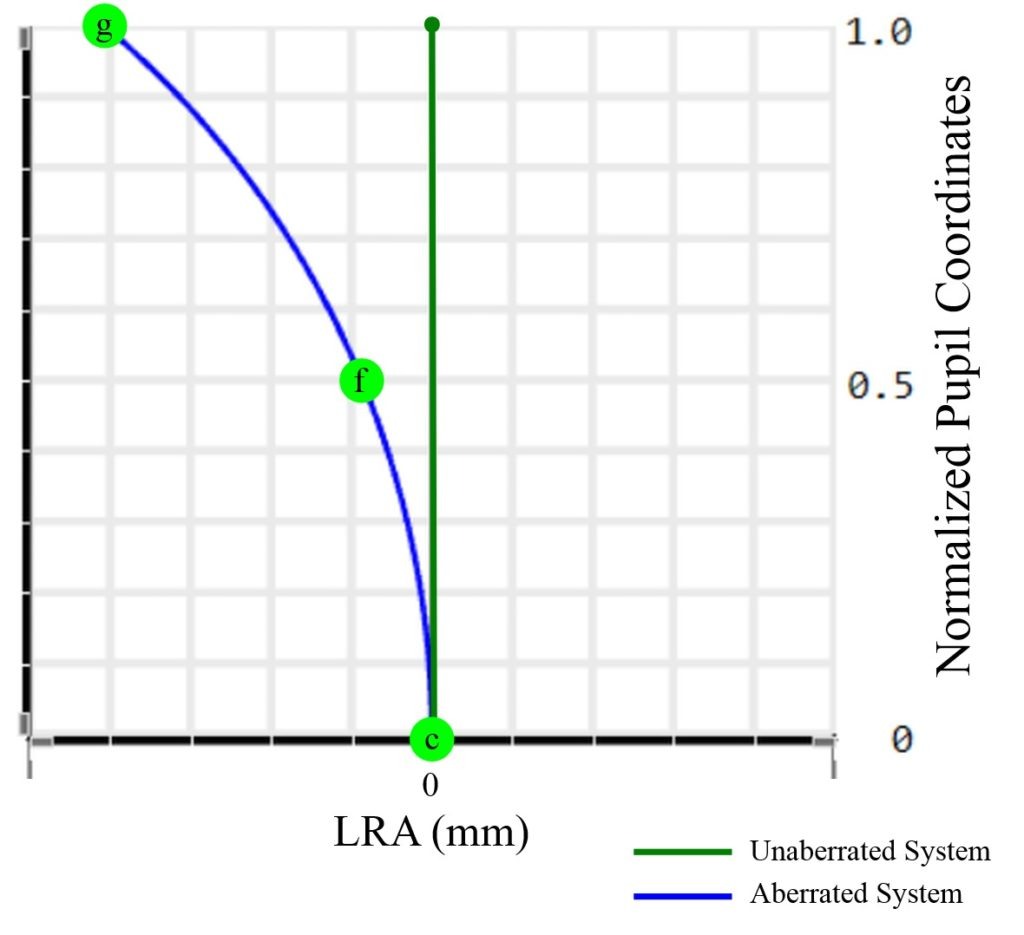 Longitudinal Plot