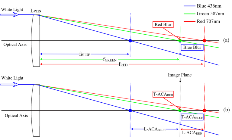 Fig 1.1 Axial Chromatic Aberration