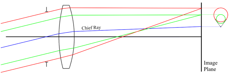 Figure 1.10 Ray Layout of Lens Suffering from Coma