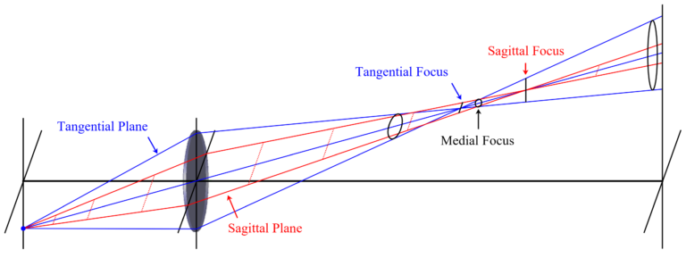 Figure 1.13 Ray Layout of a Lens Suffering from Astigmatism