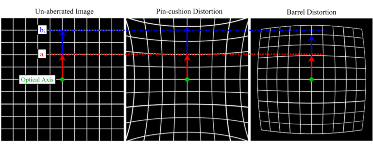 Fig 1.19 Magnification of Pincushion and Barrel Distortion
