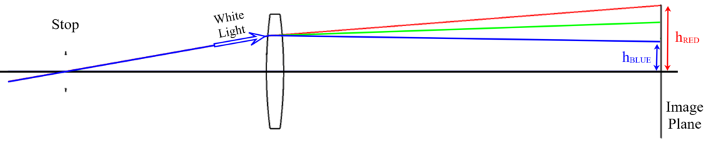 Figure 1.4: Lateral Chromatic Aberration