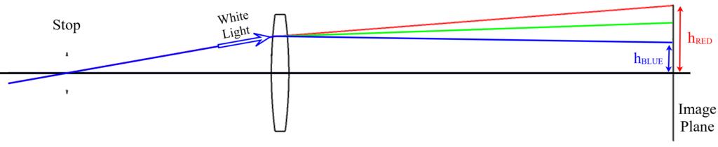 Figure 1.4: Lateral Chromatic Aberration