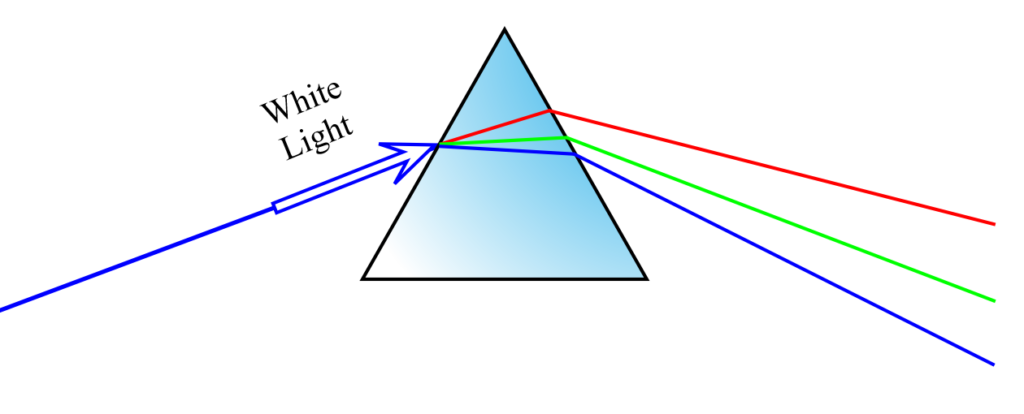 Fig 1.5 Dispersive Prism