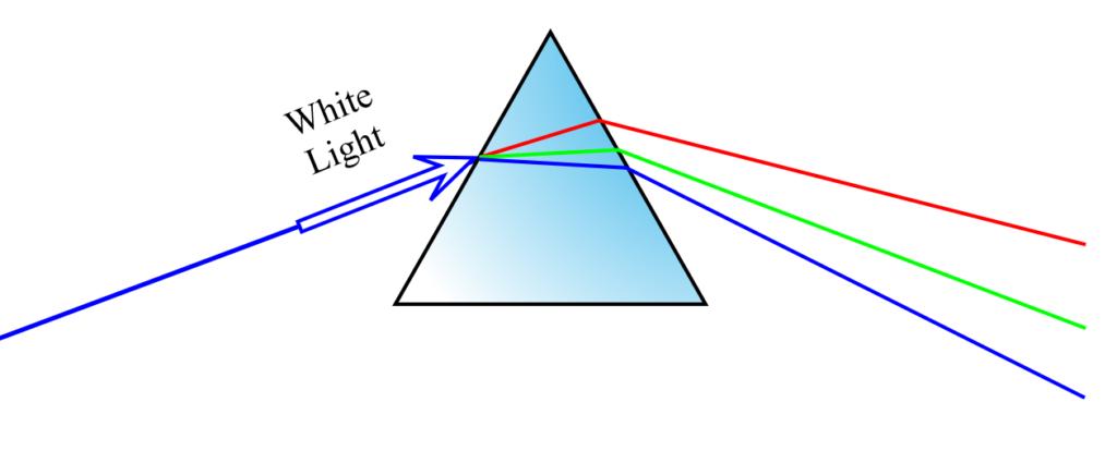 Fig 1.5 Dispersive Prism