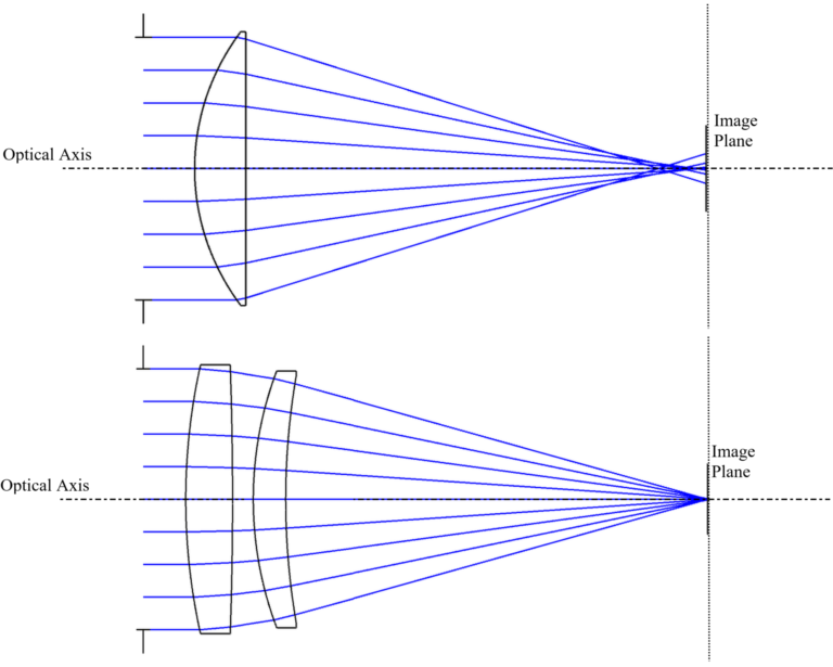 Figure 1.9: SA Reduction by Lens Bending and Splitting