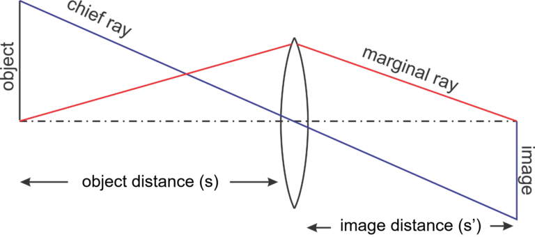 Basic Optics Terms for a Simple Lens