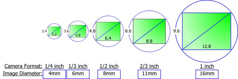 Camera Sizes